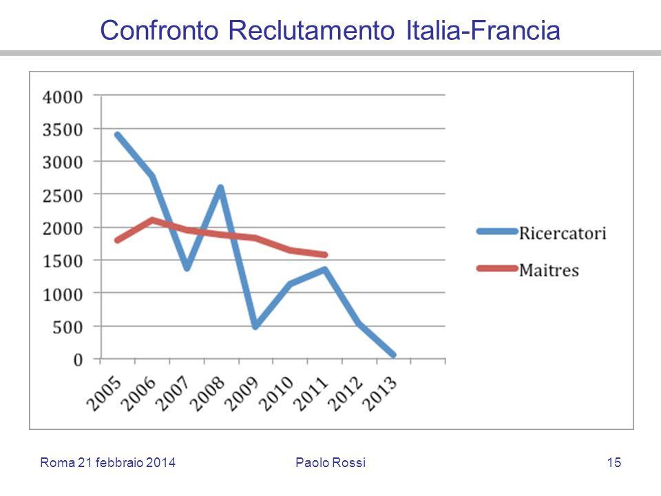 Confronto Reclutamento Italia-Francia Roma 21 febbraio 2014Paolo Rossi15