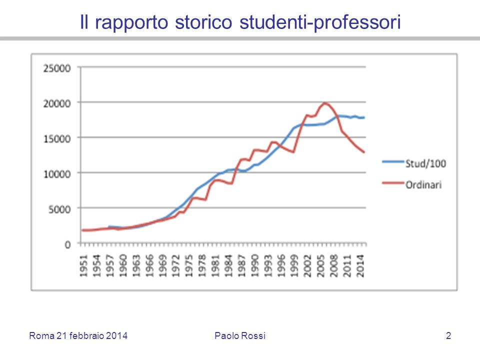 Il rapporto storico studenti-professori Roma 21 febbraio 2014Paolo Rossi2