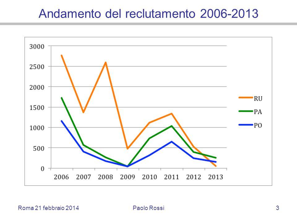Roma 21 febbraio 2014Paolo Rossi3 Andamento del reclutamento 2006-2013