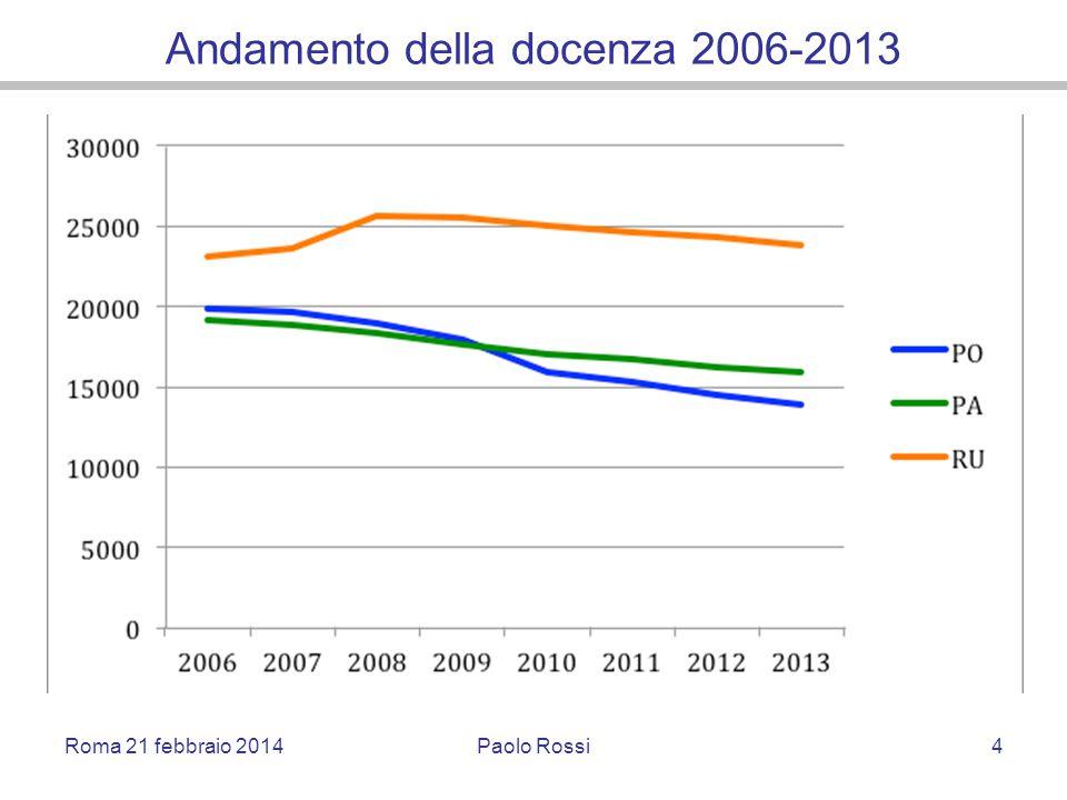 Andamento della docenza 2006-2013 Roma 21 febbraio 2014Paolo Rossi4
