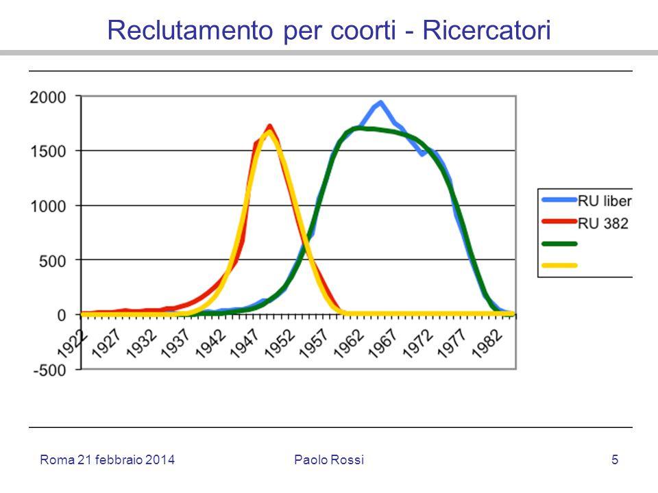 Reclutamento per coorti - Ricercatori Roma 21 febbraio 2014Paolo Rossi5