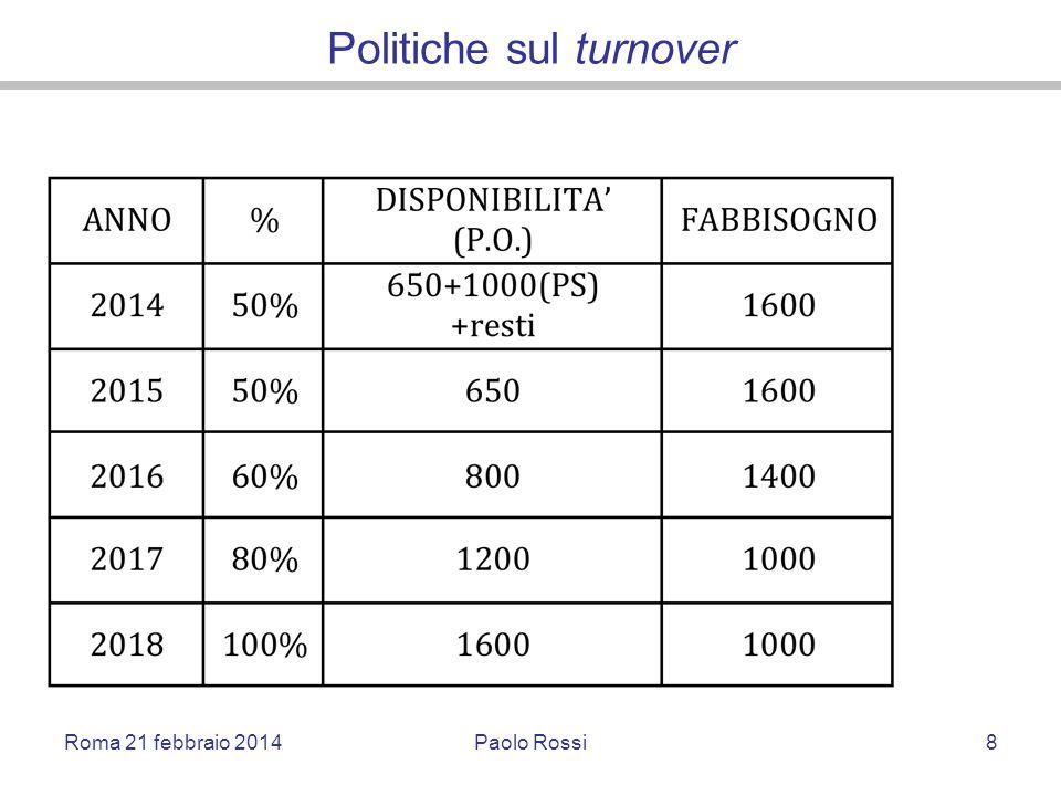Politiche sul turnover Roma 21 febbraio 2014Paolo Rossi8