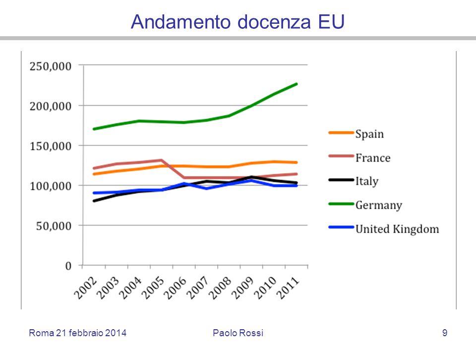 Andamento docenza EU Roma 21 febbraio 2014Paolo Rossi9