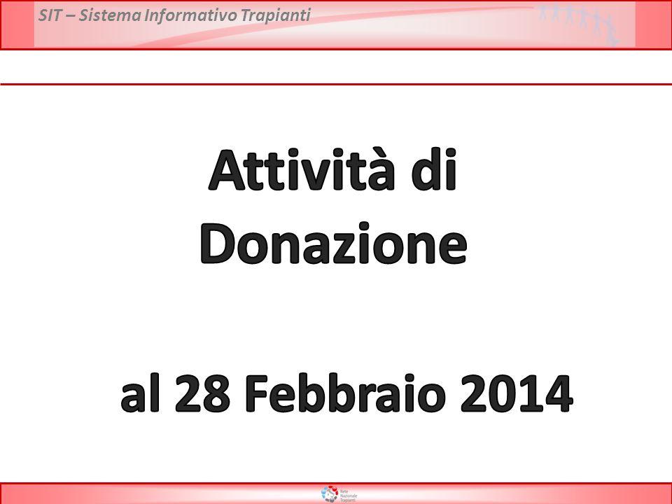 * Dati preliminari al 28 Febbraio 2014 Fonte dati: Report CRT PMP Decessi con accertamento neurologico Attività di donazione 2000 – 2014*