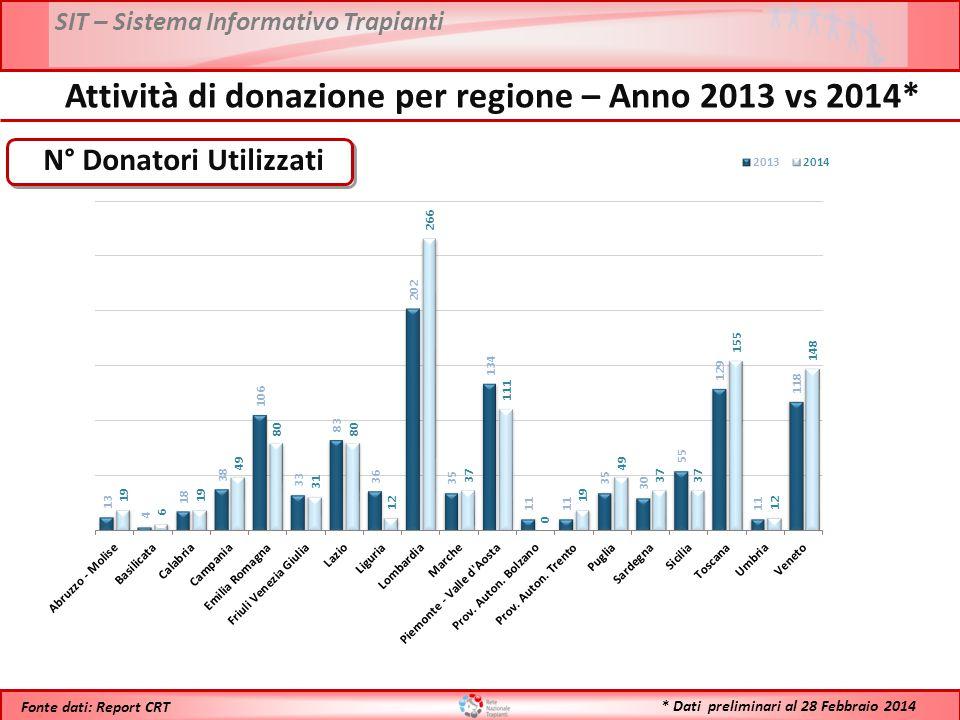 SIT – Sistema Informativo Trapianti * Dati preliminari al 28 Febbraio 2014 Fonte dati: Report CRT N° Donatori Utilizzati Attività di donazione per reg