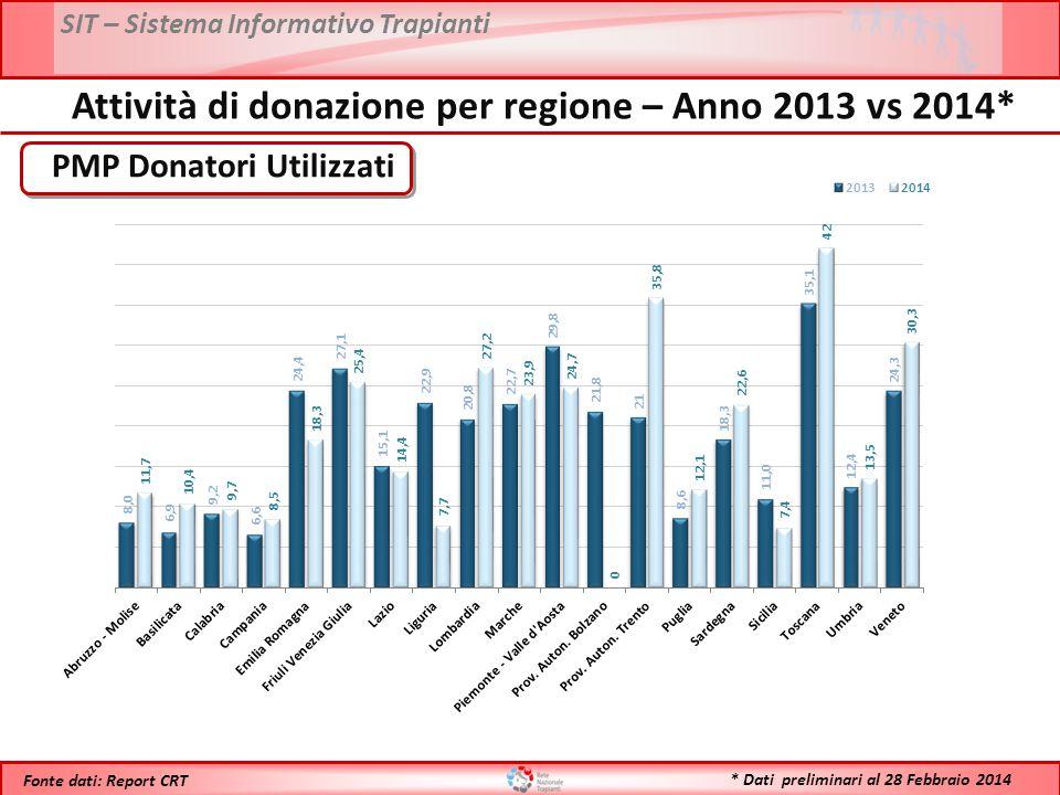 SIT – Sistema Informativo Trapianti * Dati preliminari al 28 Febbraio 2014 Fonte dati: Report CRT PMP Donatori Utilizzati Attività di donazione per re