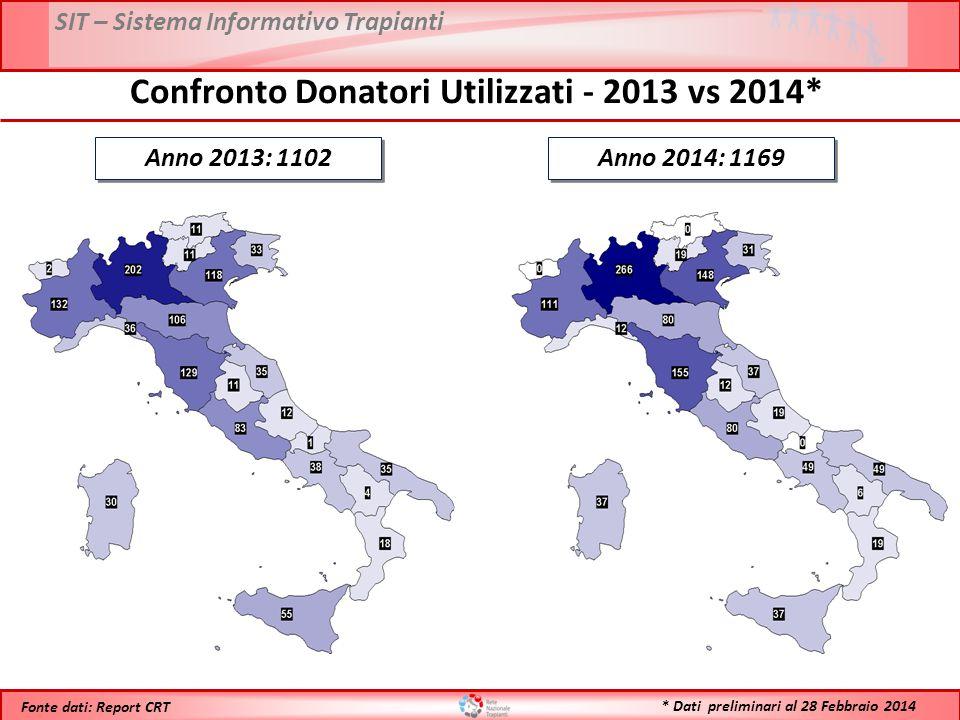SIT – Sistema Informativo Trapianti * Dati preliminari al 28 Febbraio 2014 Fonte dati: Report CRT Anno 2013: 1102 Confronto Donatori Utilizzati - 2013