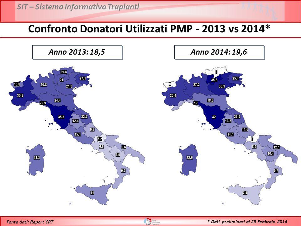 SIT – Sistema Informativo Trapianti * Dati preliminari al 28 Febbraio 2014 Fonte dati: Report CRT Anno 2013: 18,5 Confronto Donatori Utilizzati PMP -