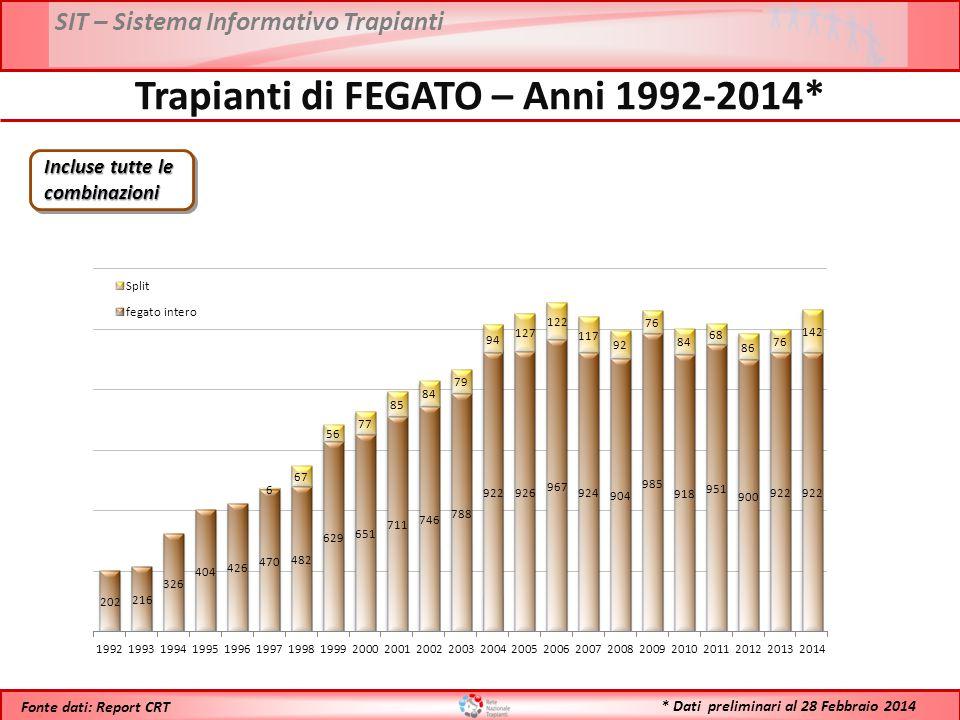 SIT – Sistema Informativo Trapianti * Dati preliminari al 28 Febbraio 2014 Fonte dati: Report CRT Trapianti di FEGATO – Anni 1992-2014* Incluse tutte