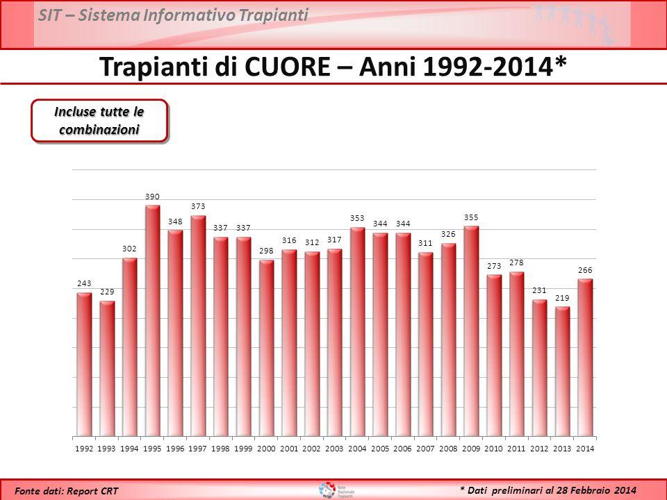SIT – Sistema Informativo Trapianti * Dati preliminari al 28 Febbraio 2014 Fonte dati: Report CRT Trapianti di CUORE – Anni 1992-2014* Incluse tutte l