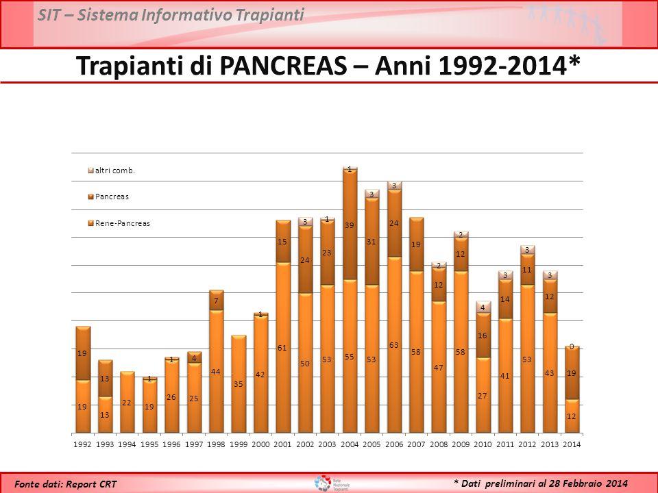 SIT – Sistema Informativo Trapianti * Dati preliminari al 28 Febbraio 2014 Fonte dati: Report CRT Trapianti di PANCREAS – Anni 1992-2014*