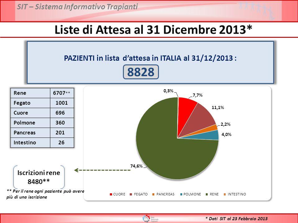 * Dati SIT al 23 Febbraio 2013 PAZIENTI in lista d'attesa in ITALIA al 31/12/2013 : 8828 Iscrizioni rene 8480** ** Per il rene ogni paziente può avere
