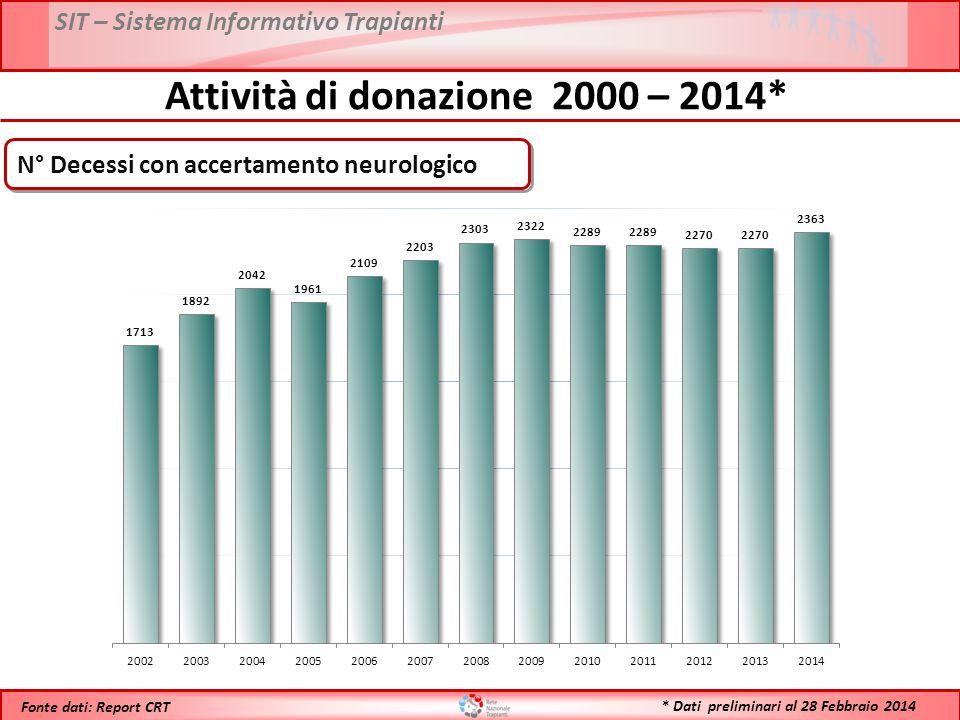 SIT – Sistema Informativo Trapianti * Dati preliminari al 28 Febbraio 2014 Fonte dati: Report CRT Attività di donazione 1992 – 2014* N° Donatori Utilizzati