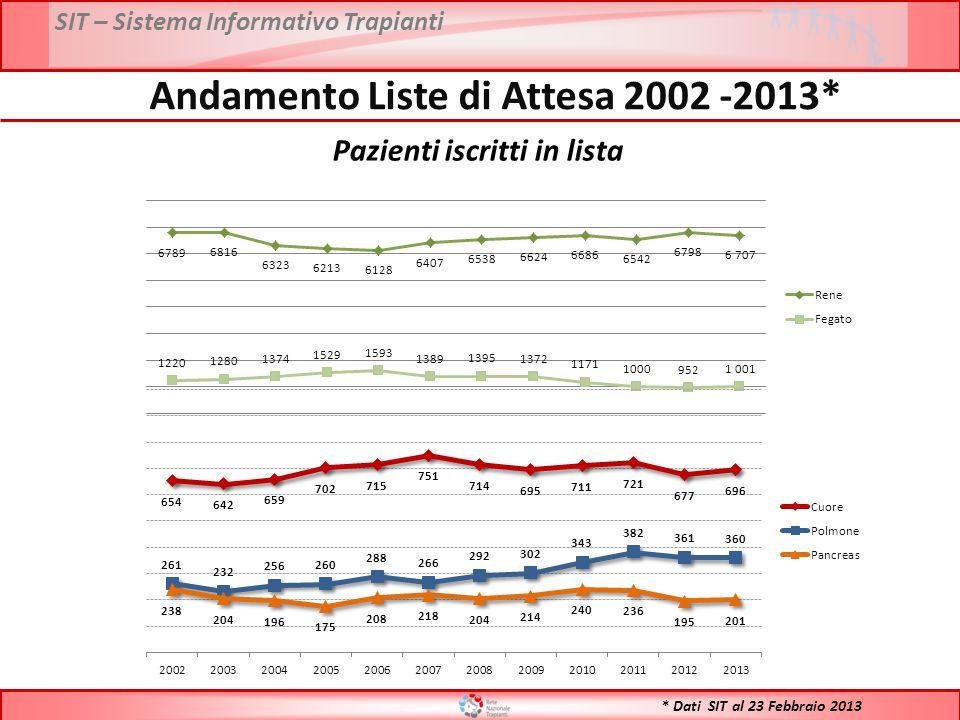 SIT – Sistema Informativo Trapianti * Dati SIT al 23 Febbraio 2013 Andamento Liste di Attesa 2002 -2013* Pazienti iscritti in lista