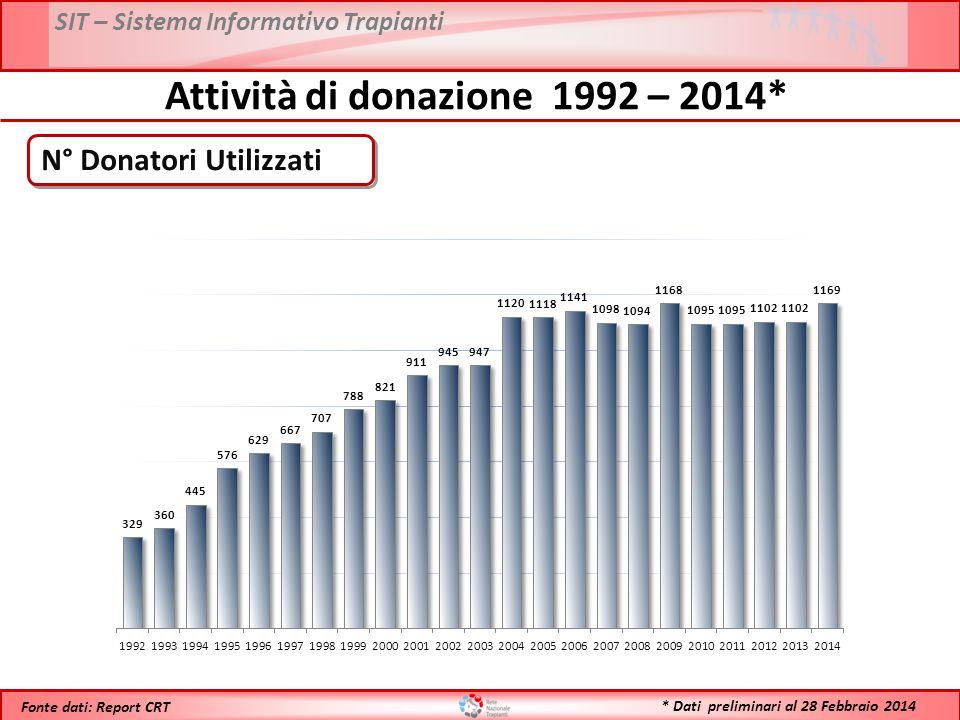 SIT – Sistema Informativo Trapianti * Dati preliminari al 28 Febbraio 2014 Fonte dati: Report CRT Attività di donazione 1992 – 2014* N° Donatori Utili