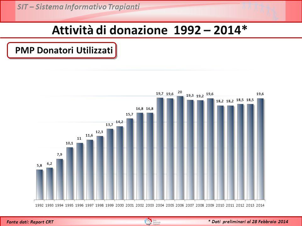 SIT – Sistema Informativo Trapianti * Dati preliminari al 28 Febbraio 2014 Fonte dati: Report CRT Attività di donazione 1992 – 2014* PMP Donatori Util