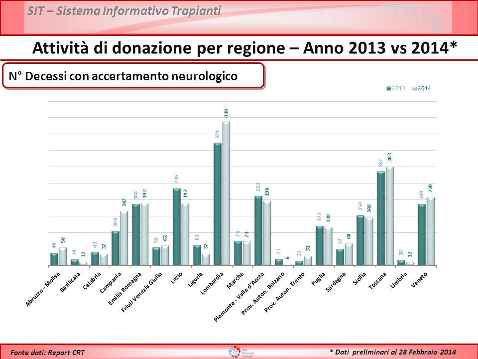 SIT – Sistema Informativo Trapianti * Dati preliminari al 28 Febbraio 2014 Fonte dati: Report CRT Trapianti di INTESTINO – Anni 2002-2014*