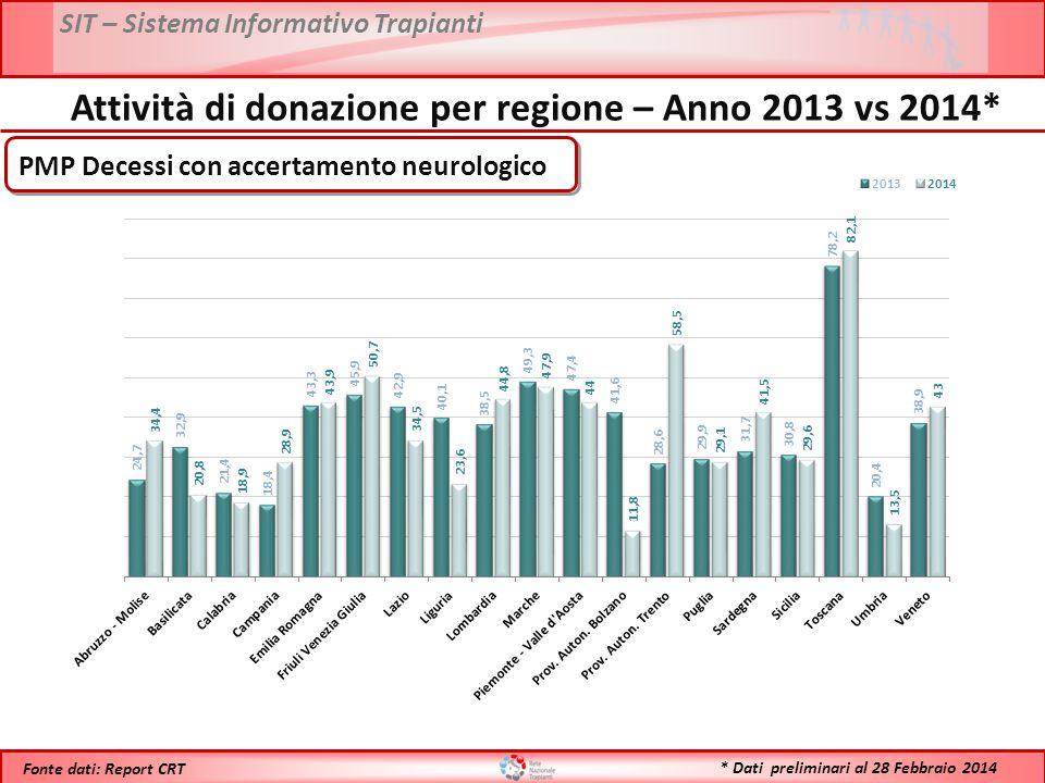 SIT – Sistema Informativo Trapianti * Dati preliminari al 28 Febbraio 2014 Fonte dati: Report CRT N° Donatori Attività di donazione per regione – Anno 2013 vs 2014*