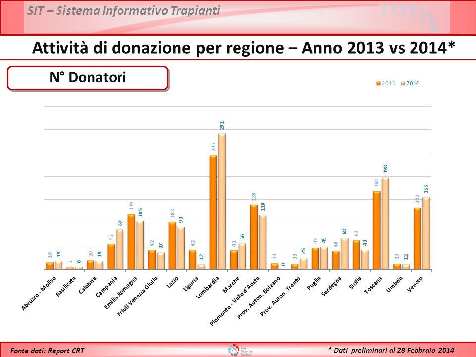 SIT – Sistema Informativo Trapianti * Dati preliminari al 28 Febbraio 2014 Fonte dati: Report CRT PMP Donatori Attività di donazione per regione – Anno 2013 vs 2014*