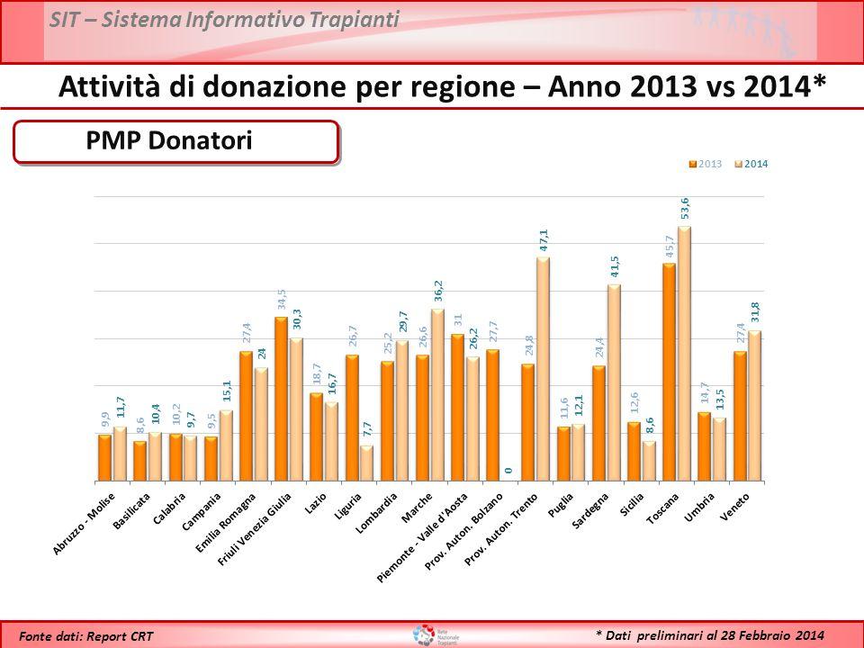 SIT – Sistema Informativo Trapianti * Dati preliminari al 28 Febbraio 2014 Fonte dati: Report CRT PMP Donatori Attività di donazione per regione – Ann