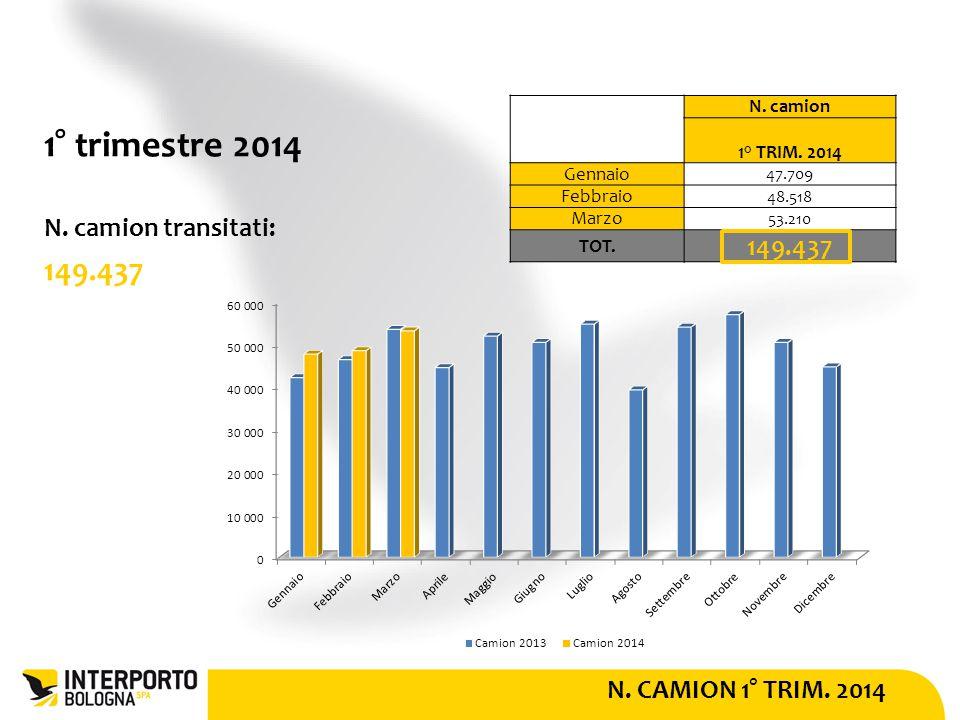 N. CAMION 1° TRIM. 2014 1° trimestre 2014 N. camion transitati: 149.437 N.