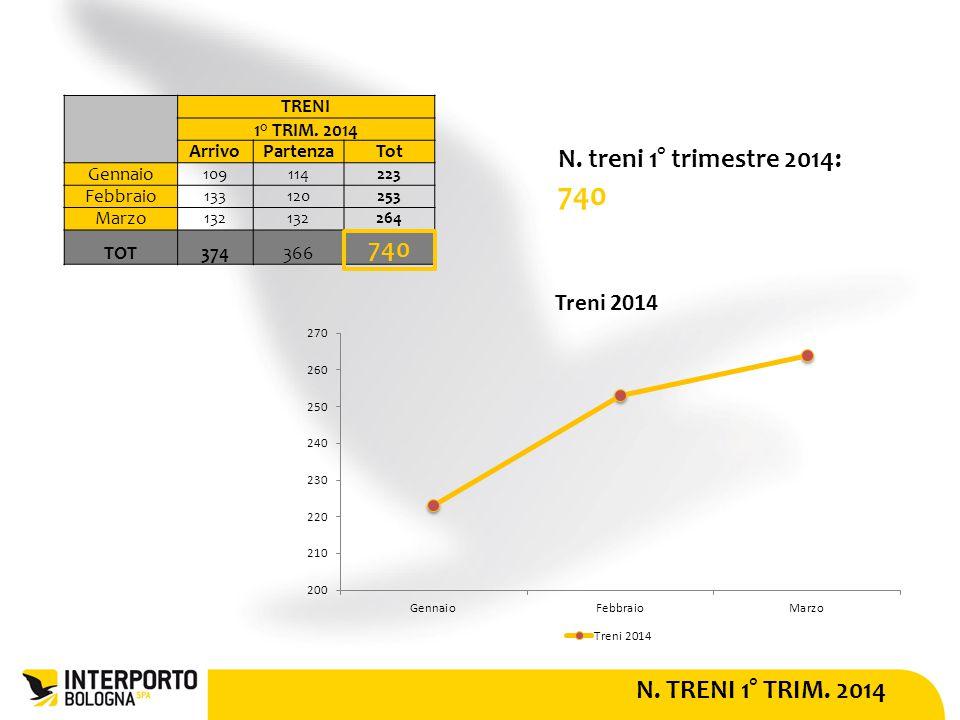 N. TRENI 1° TRIM. 2014 N. treni 1° trimestre 2014: 740 TRENI 1° TRIM.