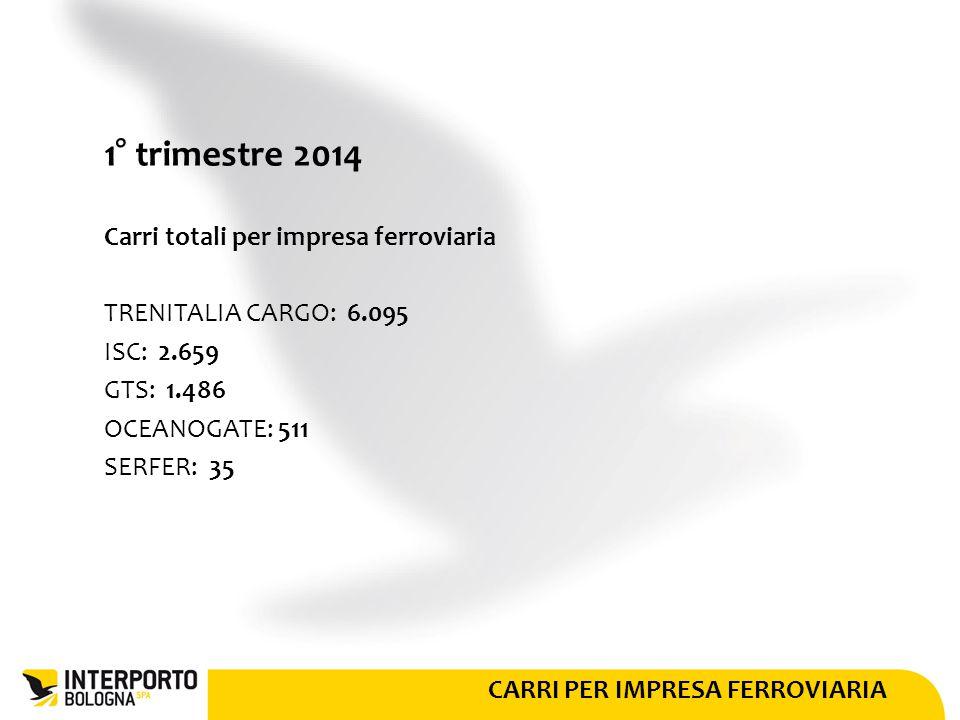 CARRI PER IMPRESA FERROVIARIA 1° trimestre 2014 Carri totali per impresa ferroviaria TRENITALIA CARGO: 6.095 ISC: 2.659 GTS: 1.486 OCEANOGATE: 511 SERFER: 35
