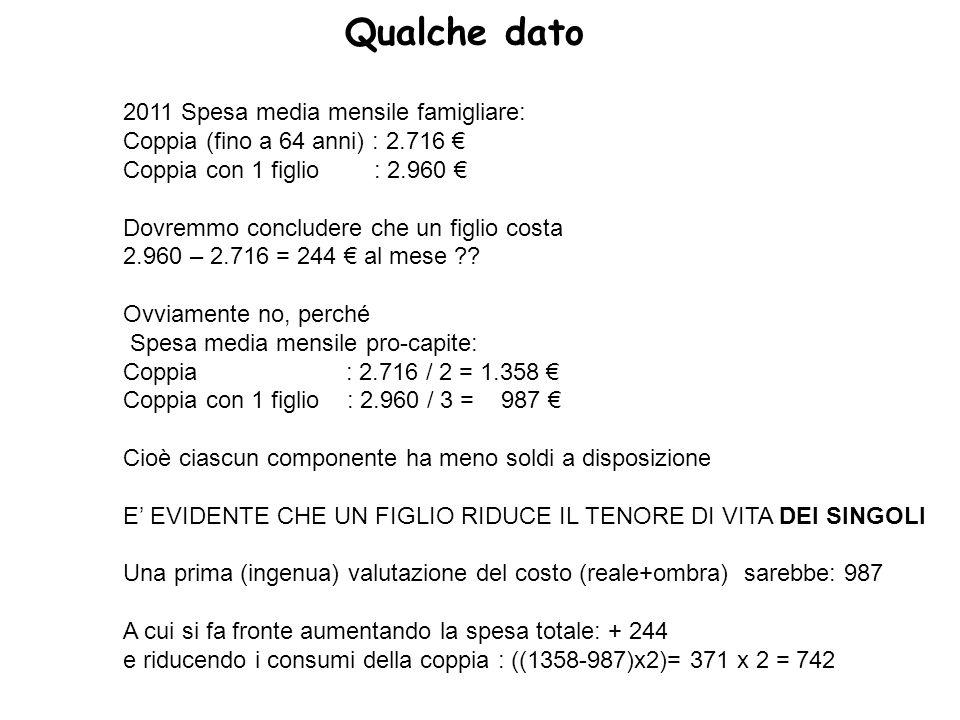 Qualche dato 2011 Spesa media mensile famigliare: Coppia (fino a 64 anni) : 2.716 € Coppia con 1 figlio : 2.960 € Dovremmo concludere che un figlio costa 2.960 – 2.716 = 244 € al mese .