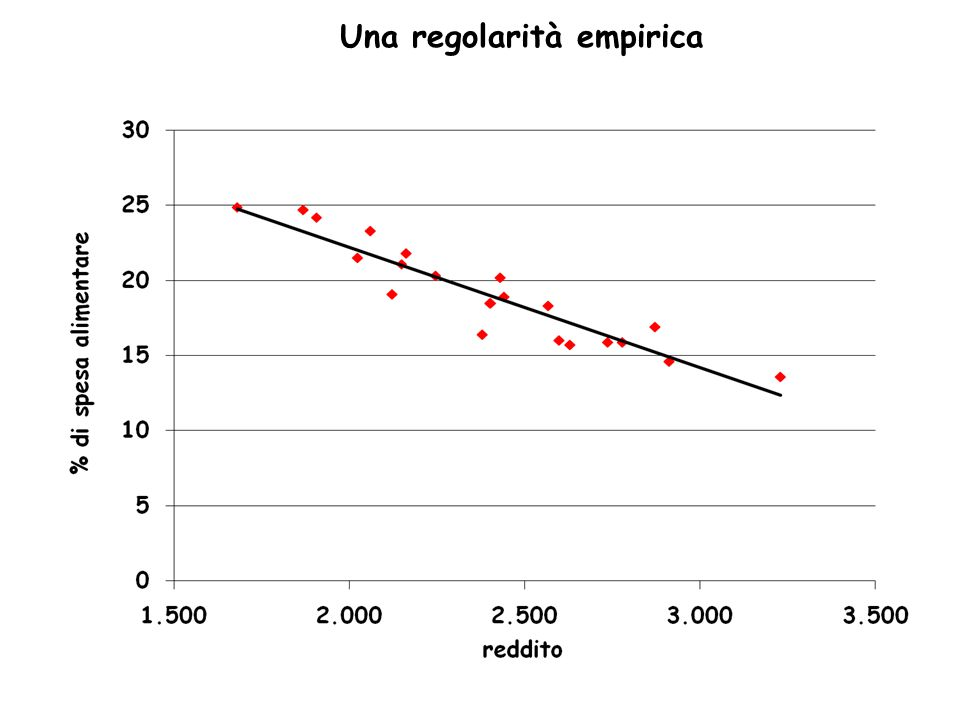 Una regolarità empirica