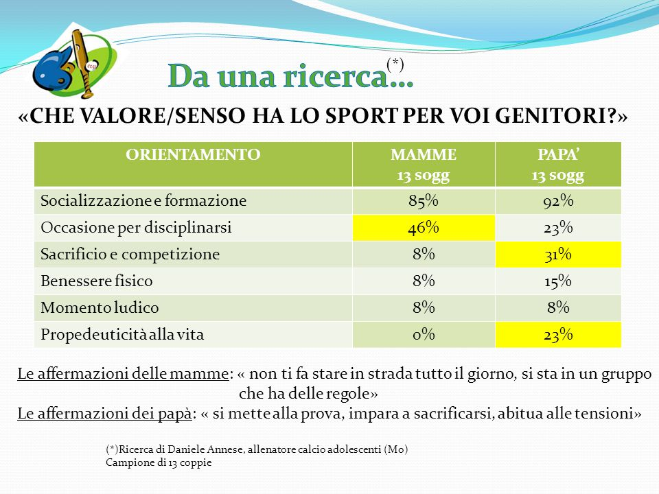 (*) (*)Ricerca di Daniele Annese, allenatore calcio adolescenti (Mo) Campione di 13 coppie ORIENTAMENTOMAMME 13 sogg PAPA' 13 sogg Socializzazione e f