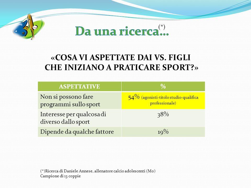 (*) (*)Ricerca di Daniele Annese, allenatore calcio adolescenti (Mo) Campione di 13 coppie ASPETTATIVE% Non si possono fare programmi sullo sport 54%