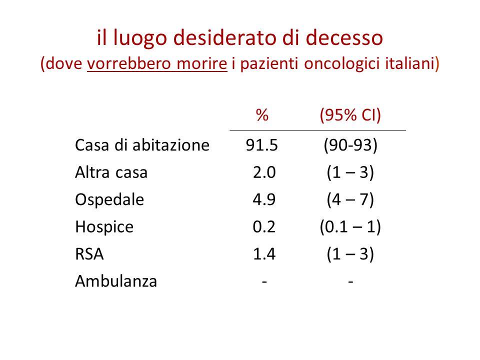 il luogo desiderato di decesso (dove vorrebbero morire i pazienti oncologici italiani) %(95% CI) Casa di abitazione91.5(90-93) Altra casa 2.0(1 – 3) Ospedale 4.9(4 – 7) Hospice 0.2(0.1 – 1) RSA 1.4(1 – 3) Ambulanza --
