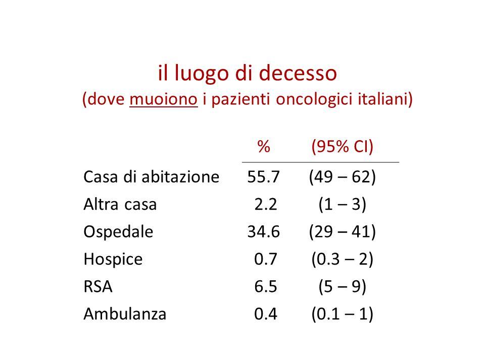 il luogo di decesso (dove muoiono i pazienti oncologici italiani) %(95% CI) Casa di abitazione55.7(49 – 62) Altra casa 2.2(1 – 3) Ospedale34.6(29 – 41) Hospice 0.7(0.3 – 2) RSA 6.5(5 – 9) Ambulanza 0.4(0.1 – 1)