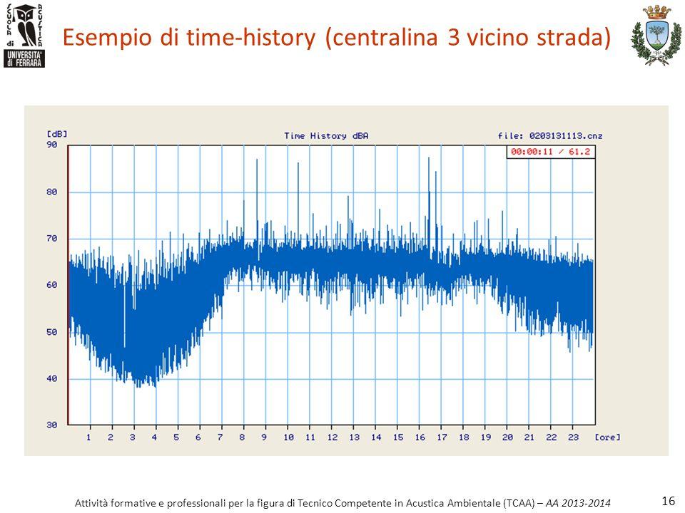 Attività formative e professionali per la figura di Tecnico Competente in Acustica Ambientale (TCAA) – AA 2013-2014 Esempio di time-history (centralin