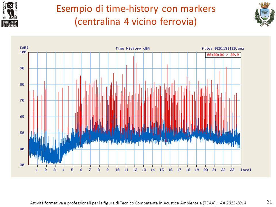 Attività formative e professionali per la figura di Tecnico Competente in Acustica Ambientale (TCAA) – AA 2013-2014 Esempio di time-history con marker