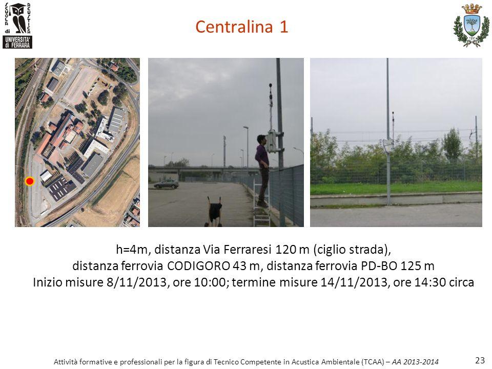 Attività formative e professionali per la figura di Tecnico Competente in Acustica Ambientale (TCAA) – AA 2013-2014 Centralina 1 23 h=4m, distanza Via