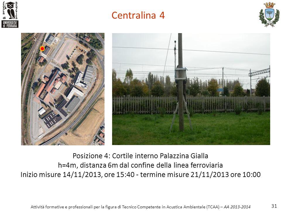 Attività formative e professionali per la figura di Tecnico Competente in Acustica Ambientale (TCAA) – AA 2013-2014 Centralina 4 31 Posizione 4: Corti
