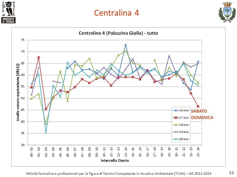 Attività formative e professionali per la figura di Tecnico Competente in Acustica Ambientale (TCAA) – AA 2013-2014 Centralina 4 33 SABATO DOMENICA
