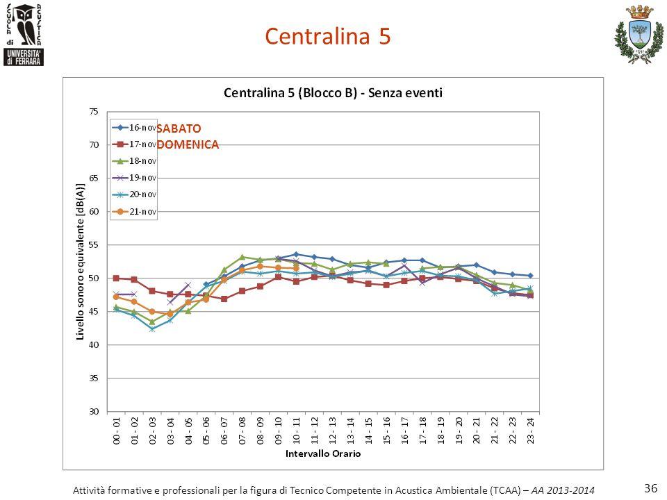 Attività formative e professionali per la figura di Tecnico Competente in Acustica Ambientale (TCAA) – AA 2013-2014 Centralina 5 36 SABATO DOMENICA