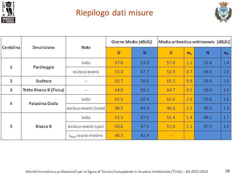 Attività formative e professionali per la figura di Tecnico Competente in Acustica Ambientale (TCAA) – AA 2013-2014 Riepilogo dati misure 38