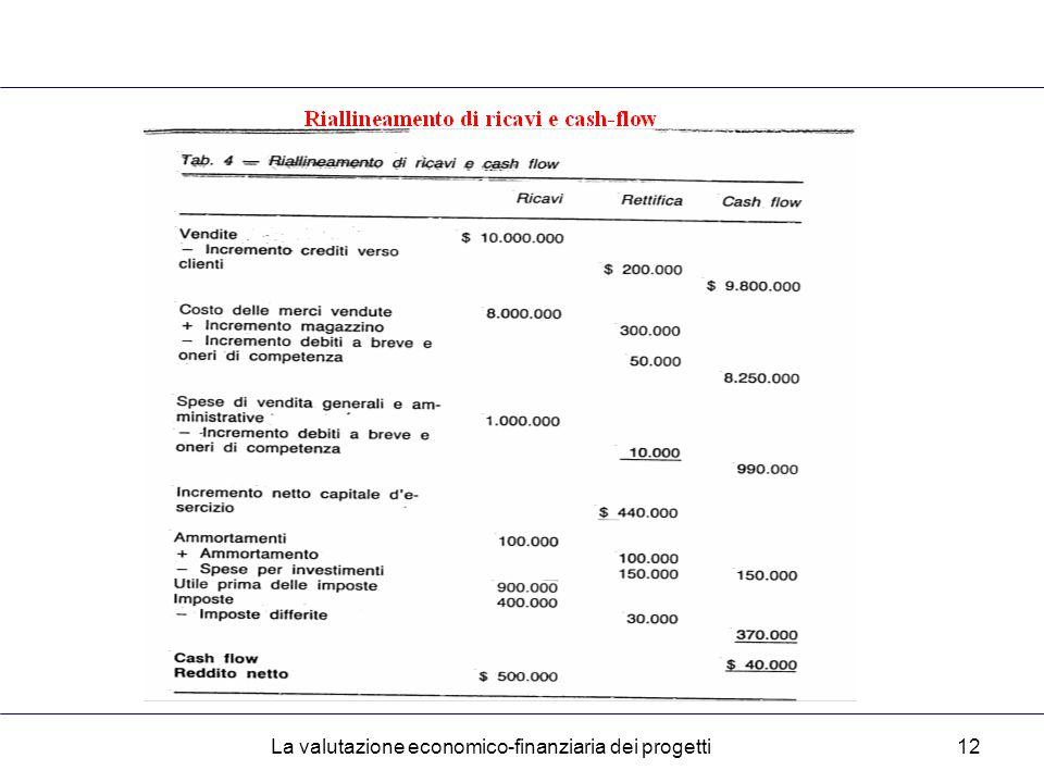 La valutazione economico-finanziaria dei progetti12