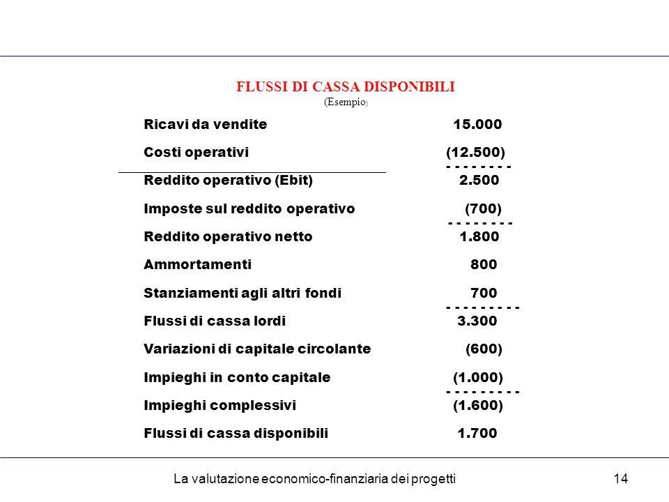 La valutazione economico-finanziaria dei progetti14 FLUSSI DI CASSA DISPONIBILI (Esempio ) Ricavi da vendite15.000 Costi operativi (12.500) - - - - - - - - Reddito operativo (Ebit) 2.500 Imposte sul reddito operativo (700) - - - - - - - - Reddito operativo netto 1.800 Ammortamenti 800 Stanziamenti agli altri fondi 700 - - - - - - - - - Flussi di cassa lordi 3.300 Variazioni di capitale circolante (600) Impieghi in conto capitale(1.000) - - - - - - - - - Impieghi complessivi(1.600) Flussi di cassa disponibili 1.700