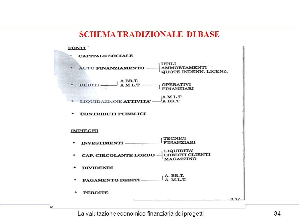 La valutazione economico-finanziaria dei progetti34 SCHEMA TRADIZIONALE DI BASE