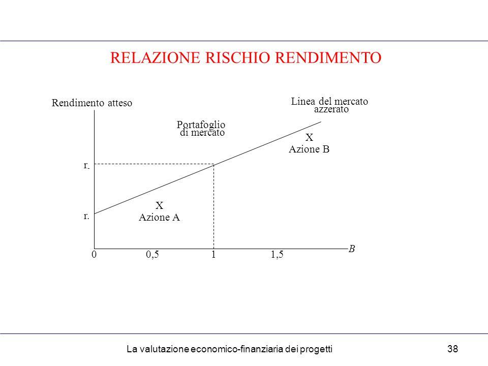 La valutazione economico-finanziaria dei progetti38 RELAZIONE RISCHIO RENDIMENTO Rendimento atteso Linea del mercato azzerato r-r- r.