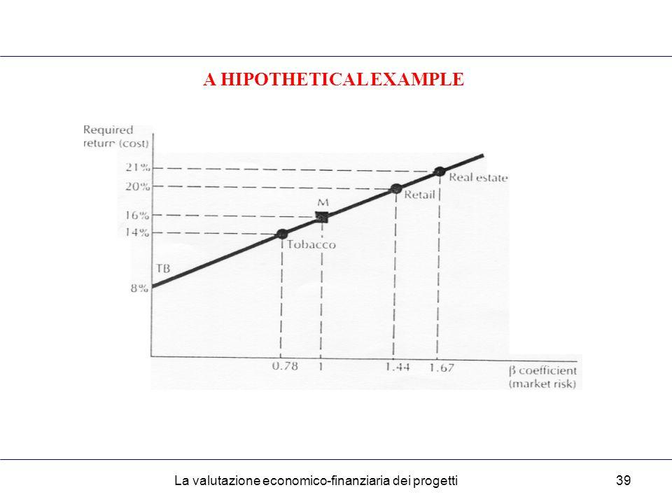 La valutazione economico-finanziaria dei progetti39 A HIPOTHETICAL EXAMPLE