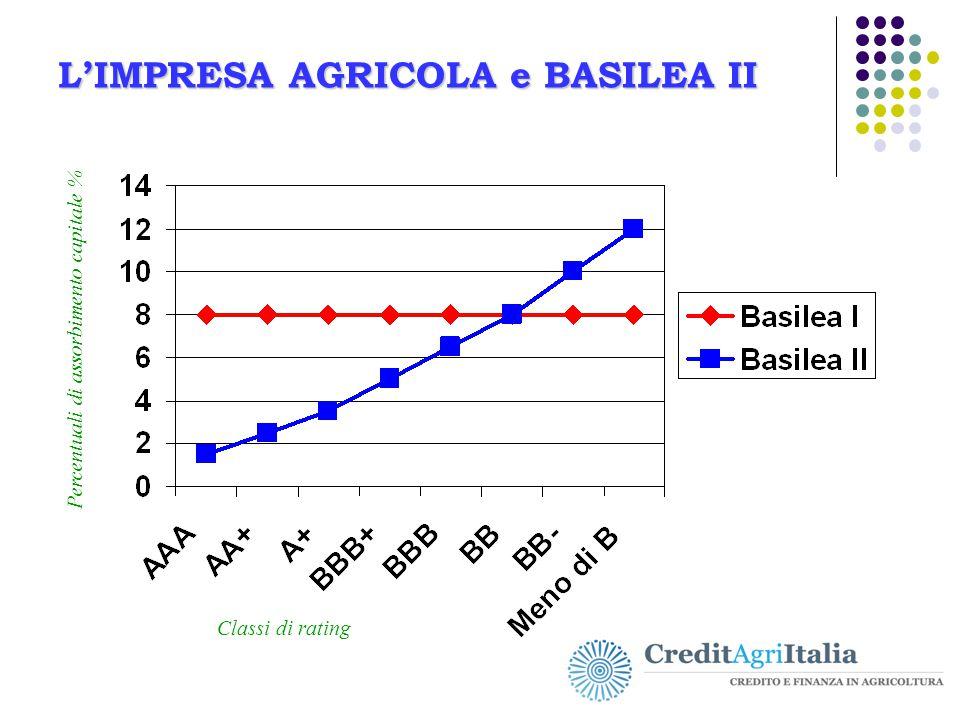 L'IMPRESA AGRICOLA e BASILEA II Classi di rating Percentuali di assorbimento capitale %