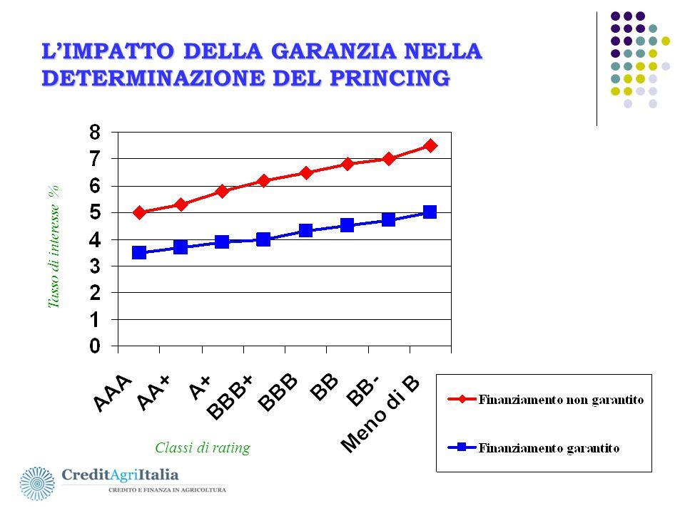 L'IMPATTO DELLA GARANZIA NELLA DETERMINAZIONE DEL PRINCING Classi di rating Tasso di interesse %