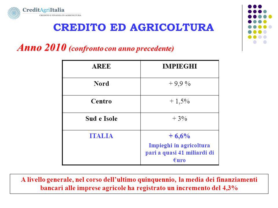 AGRICOLFIDI Nord-Ovest s.c. CREDITO ED AGRICOLTURA Anno 2010 (confronto con anno precedente) A livello generale, nel corso dell'ultimo quinquennio, la