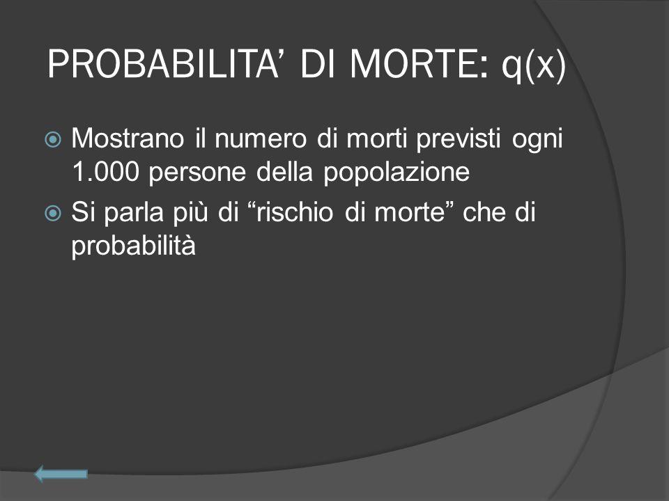 PROBABILITA' DI MORTE: q(x)  Mostrano il numero di morti previsti ogni 1.000 persone della popolazione  Si parla più di rischio di morte che di probabilità
