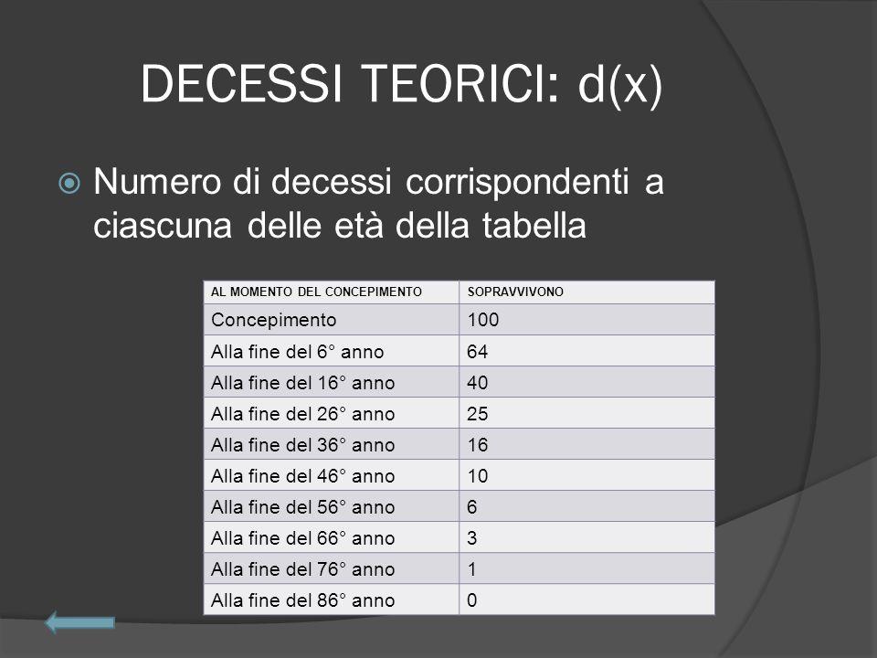DECESSI TEORICI: d(x)  Numero di decessi corrispondenti a ciascuna delle età della tabella AL MOMENTO DEL CONCEPIMENTOSOPRAVVIVONO Concepimento100 Alla fine del 6° anno64 Alla fine del 16° anno40 Alla fine del 26° anno25 Alla fine del 36° anno16 Alla fine del 46° anno10 Alla fine del 56° anno6 Alla fine del 66° anno3 Alla fine del 76° anno1 Alla fine del 86° anno0